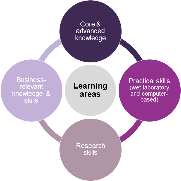 A graphic showing the four key learning areas of the course: core and advanced knowledge, business-relevant knowledge and skills, practical skills (wet laboratory and computer-based), research skills