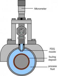 Annular gauge schematic