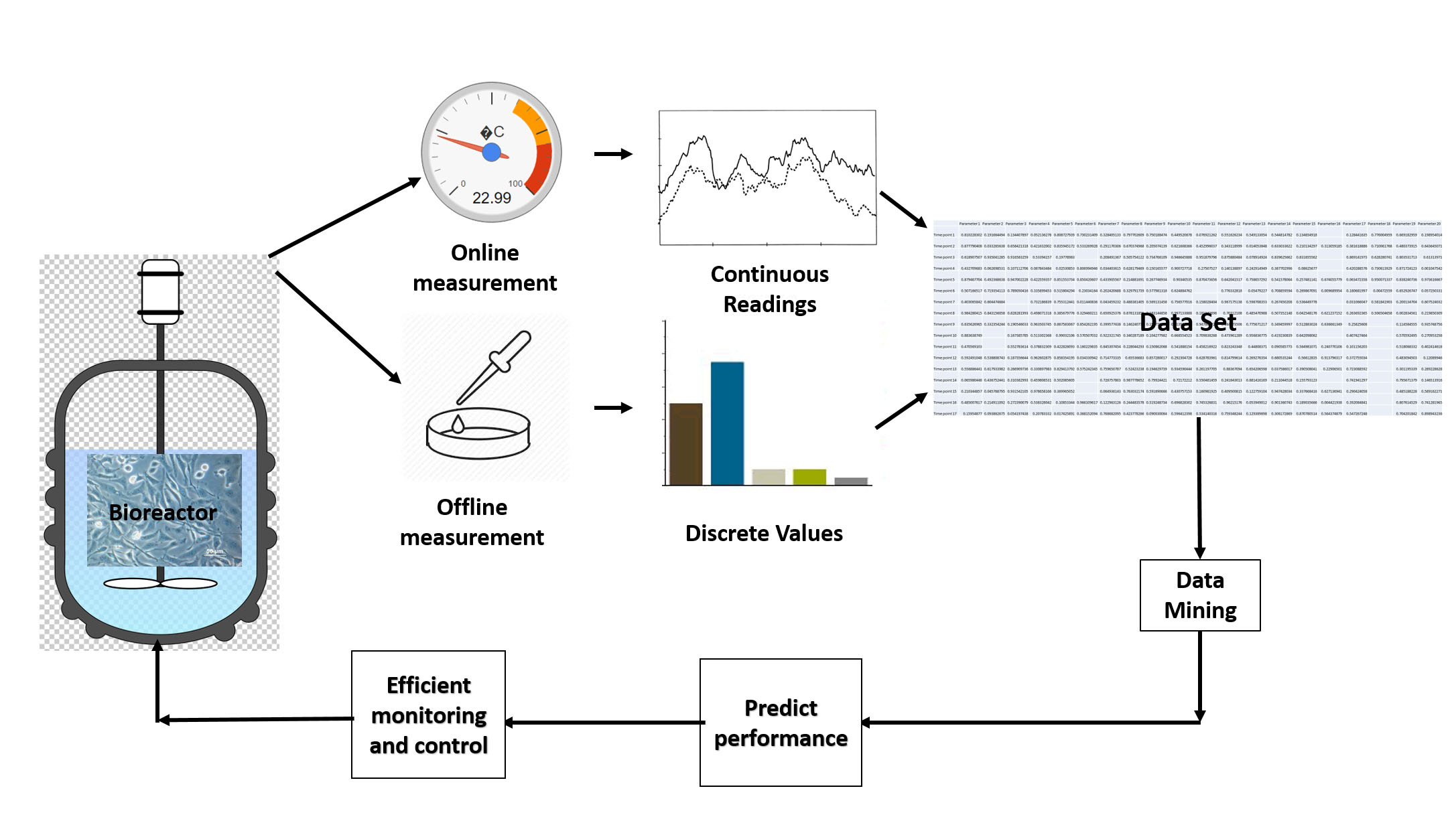 Flow chart showing bioreactor leads to online and offline measurements. Online to continuous readings, offline to discrete values, both of these combine to form data set. Data set leads to data mining, leads to predict performance, leads to efficient monitoring and control which feeds back into the original bioreactor.
