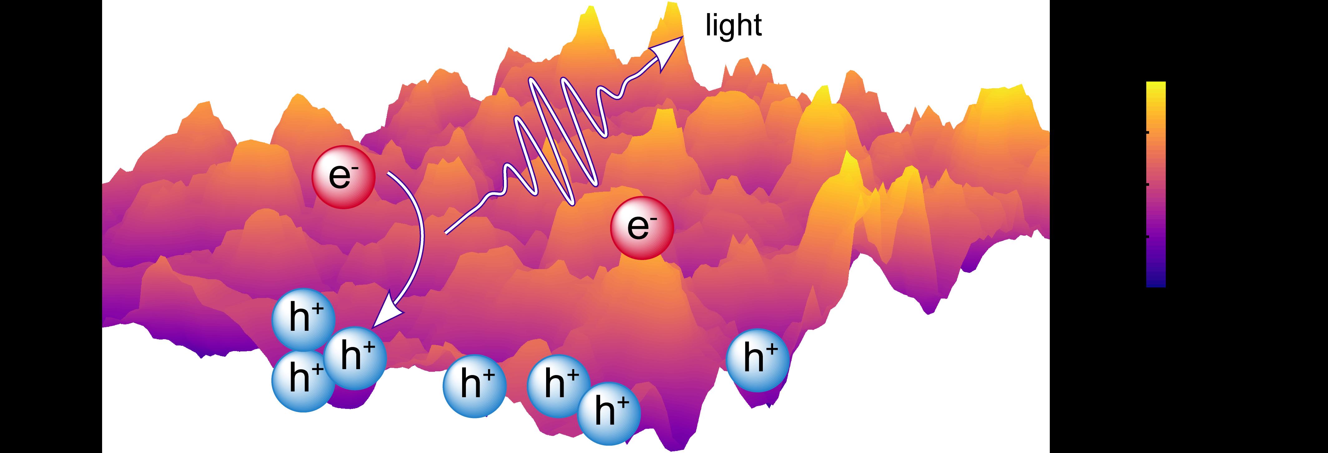 Energy landscape of perovskite