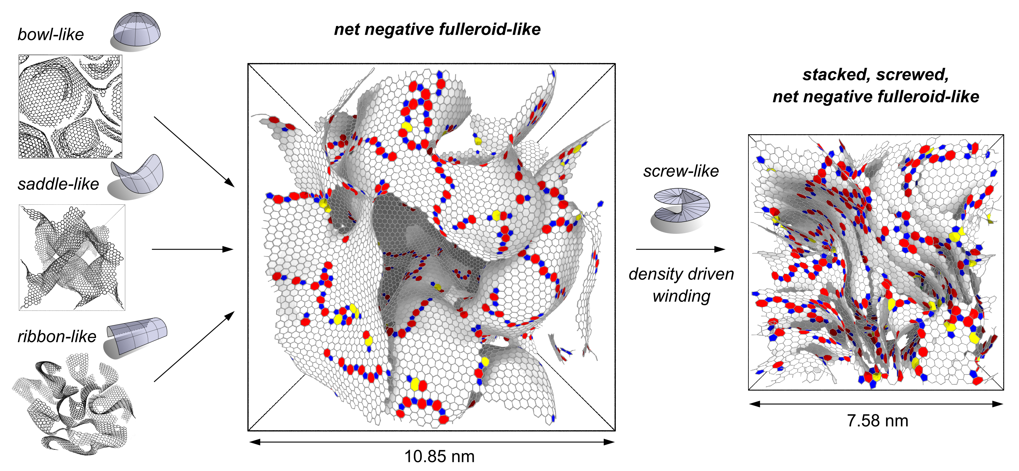 New nanostructure proposed for disordered 3D graphenes with bowl, saddle and ribbon-like graphene sheets. Increasing density screw dislocations allow for winding up and layering of the network.