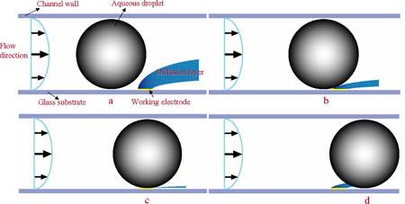 Schematic illustration of how a droplet interacts with a diffusion layer
