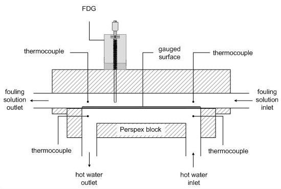 Duct-flow schematic