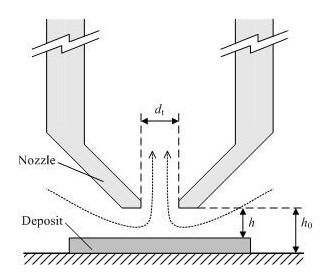 Fluid dynamic gauging principles