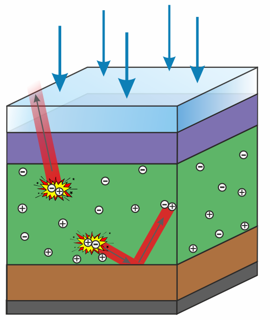 Schematic of photon recycling process in a perovskite material (caption below)