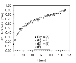 sFDG measuring the dynamic swelling of a gelatine film