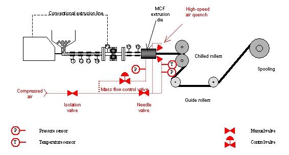 Schematic diagram of high voidage manufacture