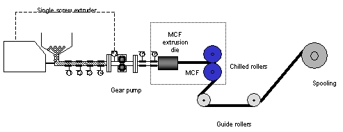 Schematic diagram of low voidage mcf manufacture