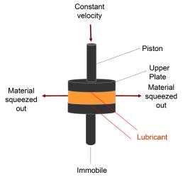 Squeeze flow rheometer
