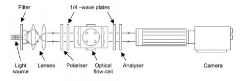 Digram of the optical apparatus used for birefingence studies with the MPR