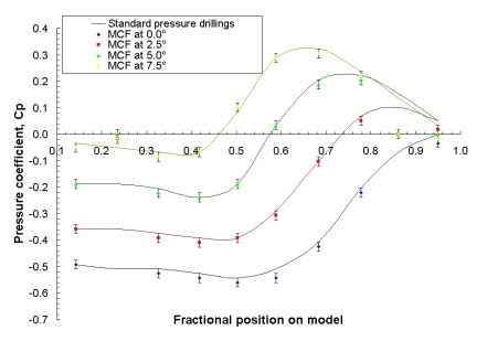 Plot of pressure coefficient versus position for MCF and conventional pressure tappings