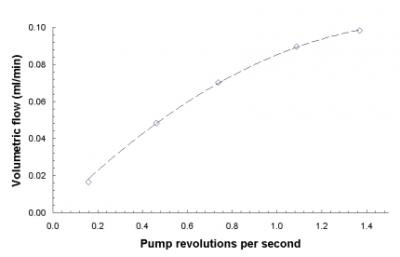 MCF flow rate at different pump speeds
