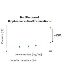 Spore-inspired excipients for the formulation of biopharmaceuticals