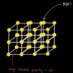 Drawing of a metal organic framework structure