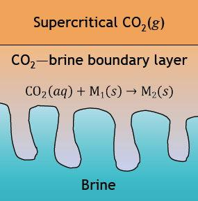 Geochemistry of silicate-rich rocks can curtail spreading of carbon dioxide in subsurface aquifers